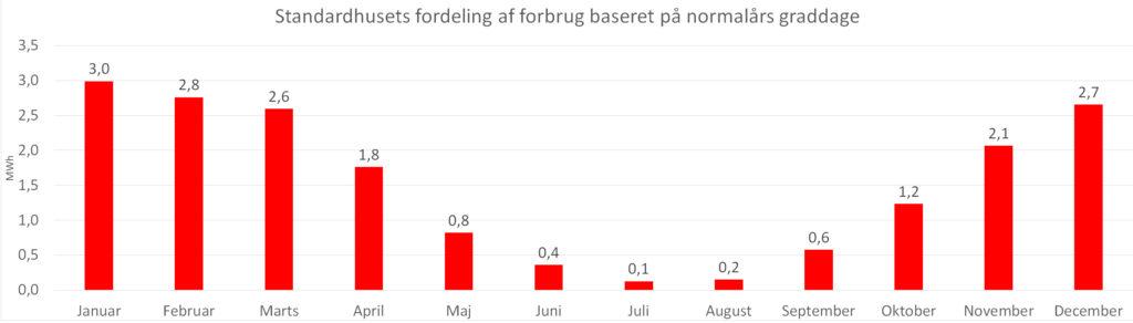 graf-normalaars-graddage-nye-tariffer