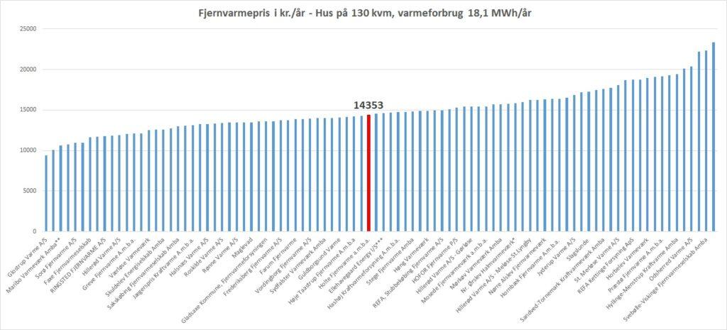 prisstatistik-jan2019-sjaelland-standardhus-hf